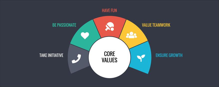 giá trị cốt lõi hình thành văn hóa doanh nghiệp