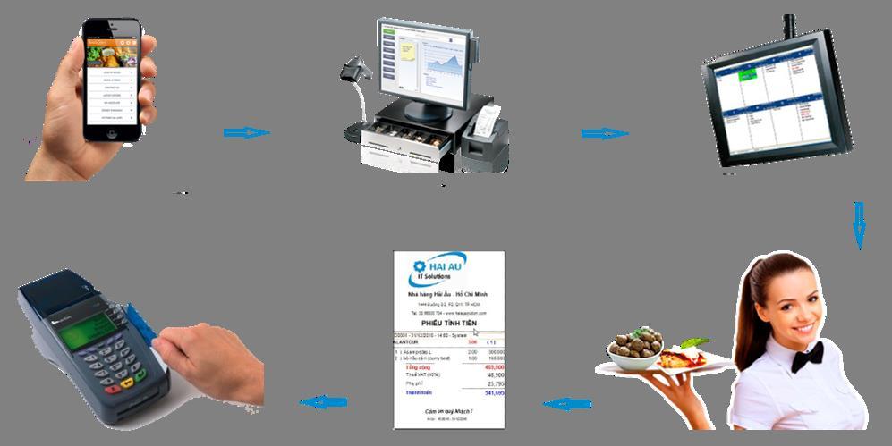 ứng dụng hệ thống máy pos để quản lý